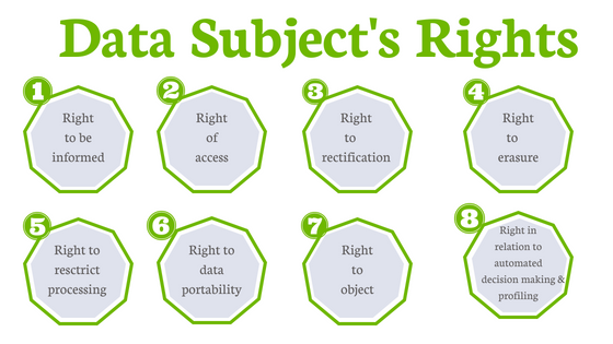 Data Subjects Rights