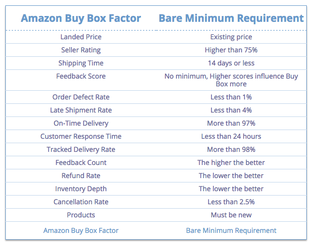 amazon-buy-box-factoren