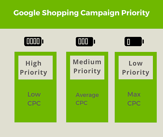 Google Shopping Campagne Prioriteit CPC.
