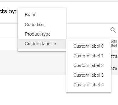 Google Shopping custom label product onderverdeling