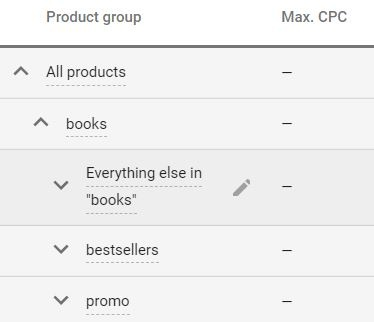 Google Shopping productgroep bestsellers