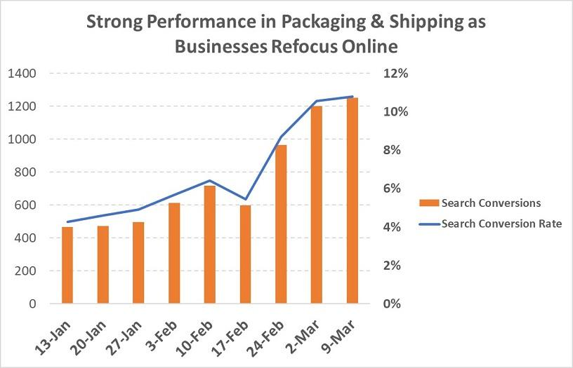 covid-19-google-ads-results-packing-and-shipping