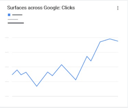google-surfacess-clicks-report