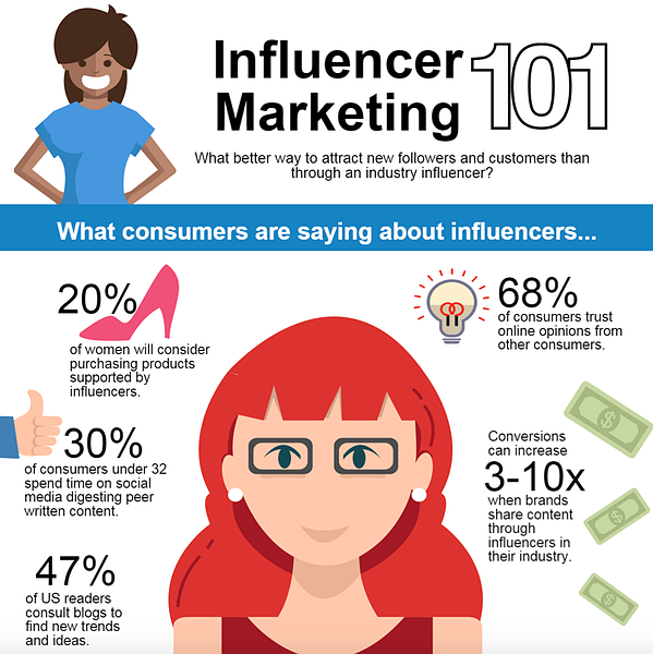 influencer-marketing-impact
